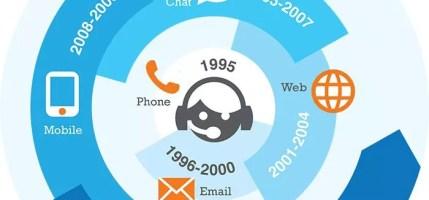 La customer care verso una svolta digitale