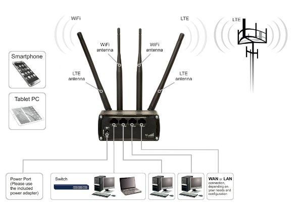 Teltonika RUT950 Mobile 4G/LTE Dual SIM slot modem with
