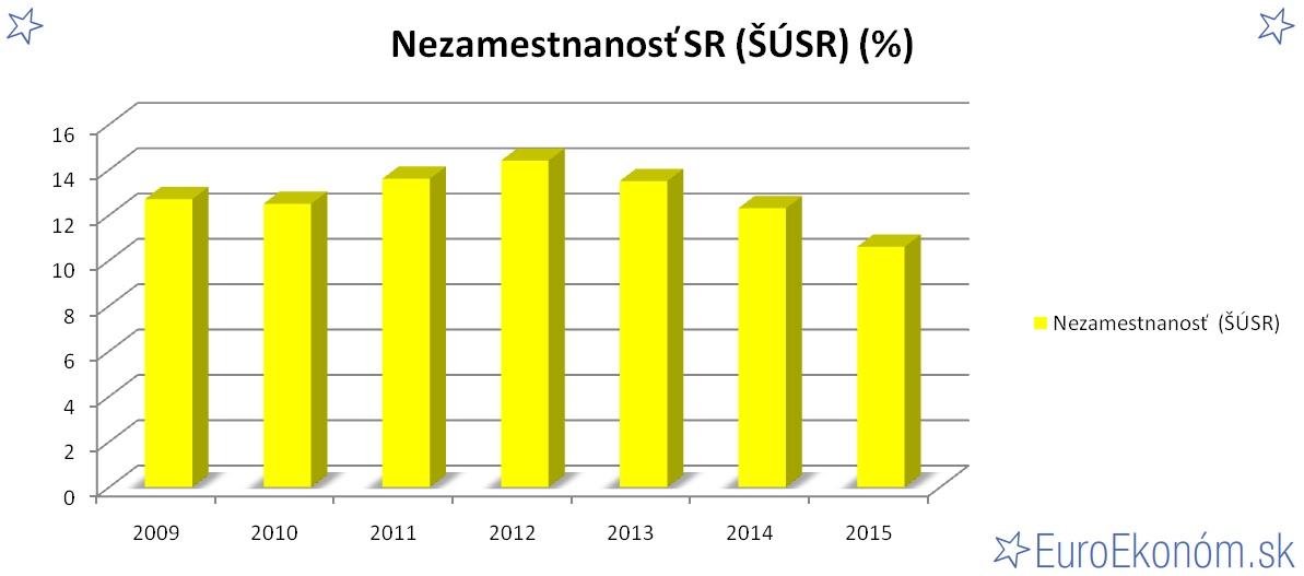Nezamestnanosť SR 2015 (ŠÚSR) (%)