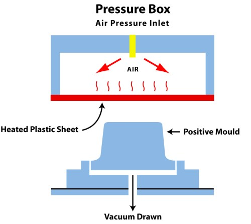 small resolution of pressure forming with pressure box diagram