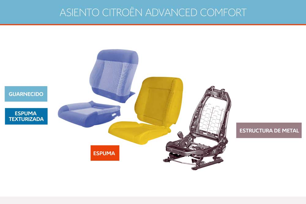 Infografia asientos Advanced Comfort
