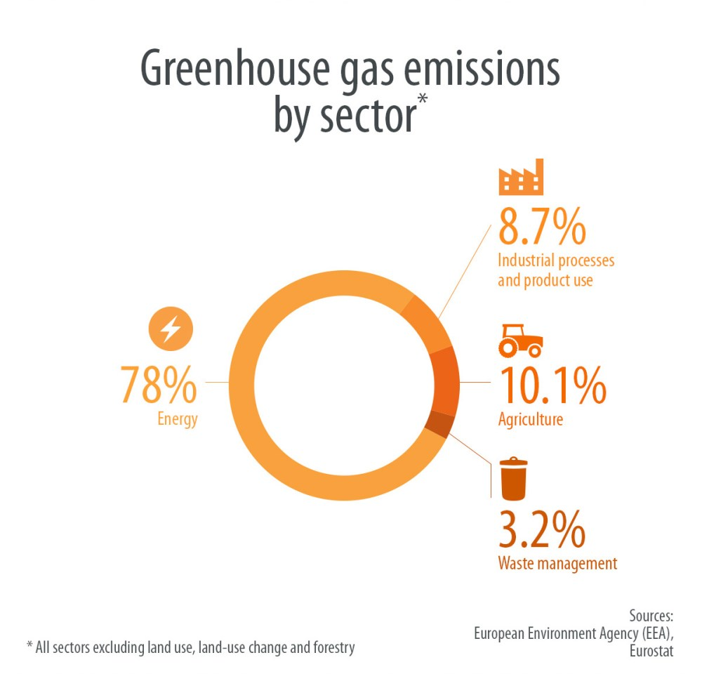 medium resolution of infographic greenhouse gases emissions by sector in the eu in 2015