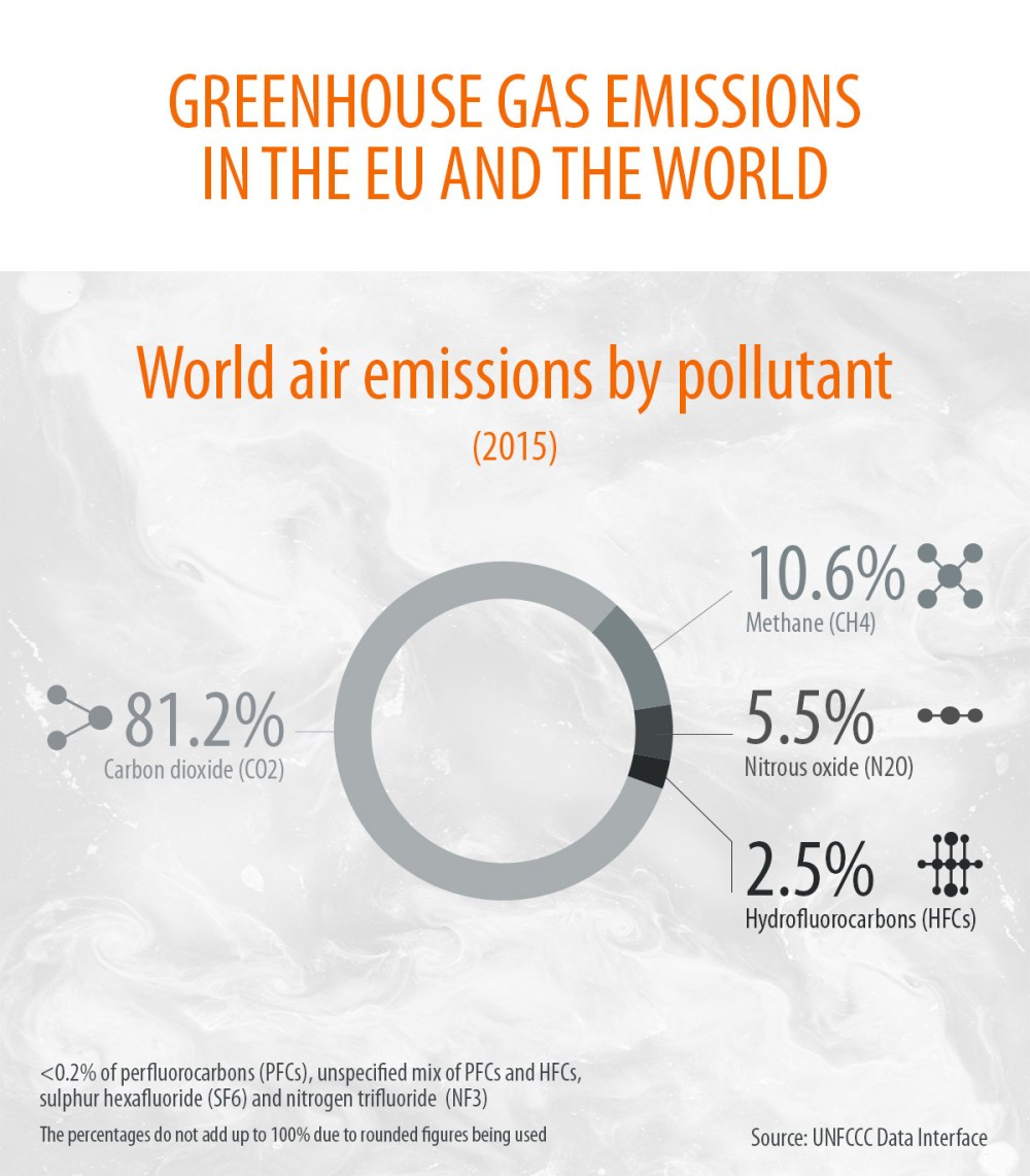 medium resolution of greenhouse gas emissions by country and sector infographic