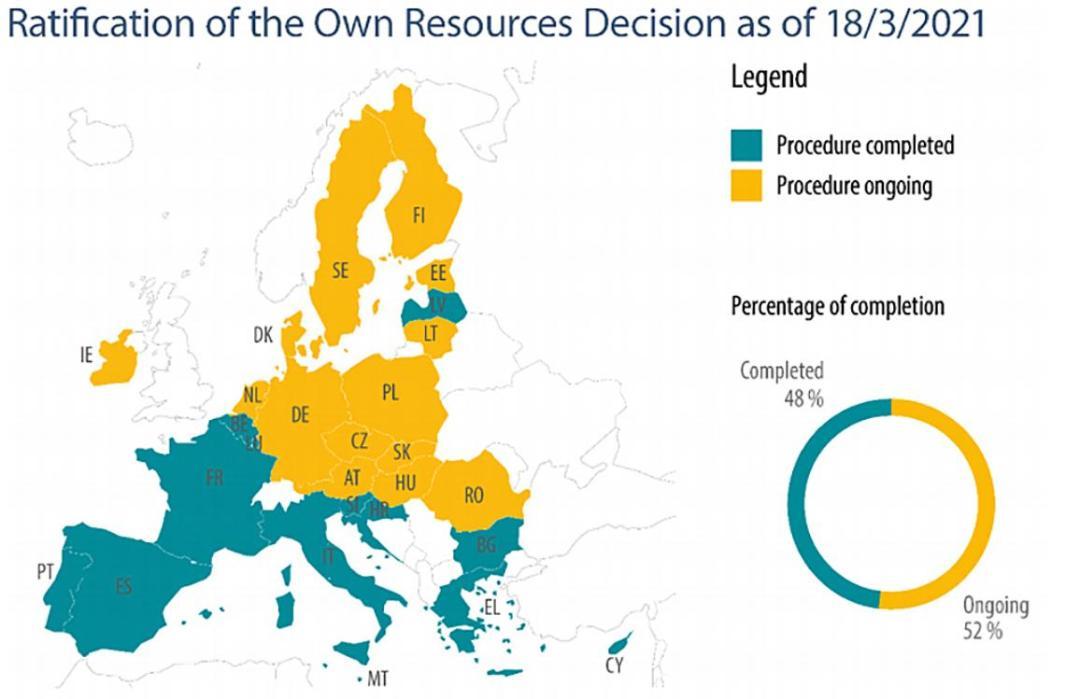 PE: via un altro ostacolo al Fondo UE di ripresa post COVID-19