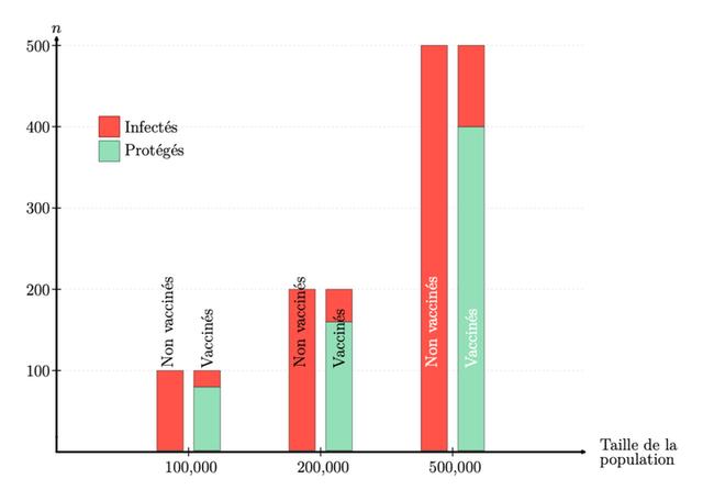 Graphique à barres montrant le nombre attendu d'infections en 10 jours