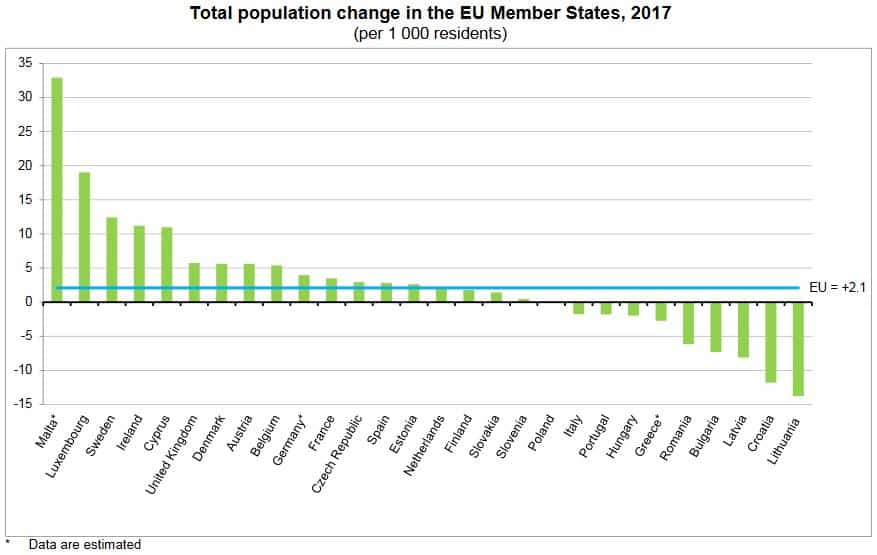 EU's Population Grows by 1.1 Million in 2017 Due to Immigration