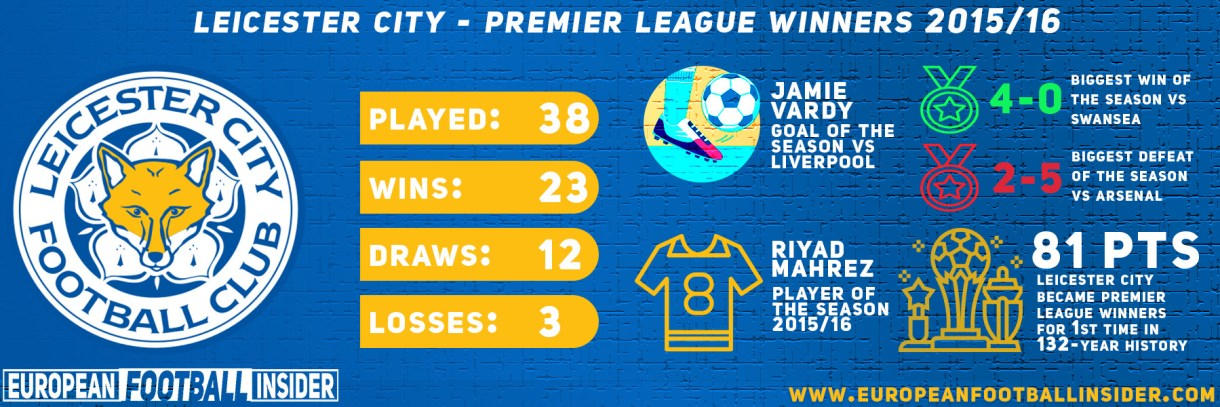 leicester city premier league winners 2016 stats and infographics