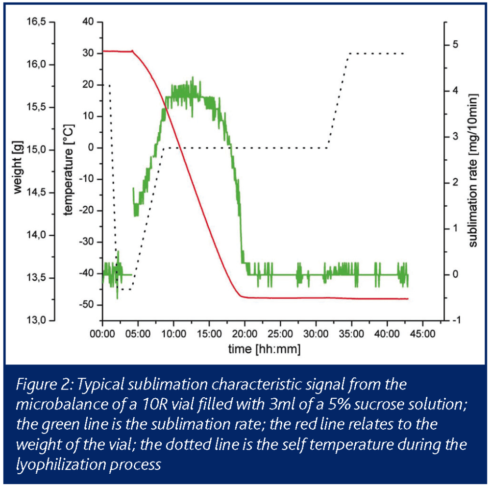 medium resolution of the current state of pat in freeze drying