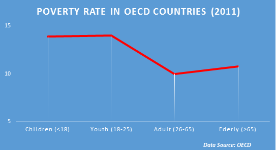 OECD Poverty Rate
