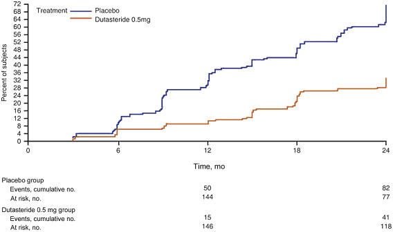 Dutasteride Treatment Over 2 Years Delays Prostate-specific Antigen Progression in Patients with
