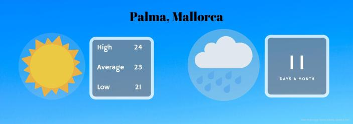 weather mallorca