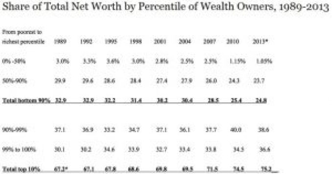 Inequality-Clinton-Bush-Obama-1