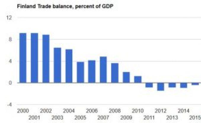 chart-finland-trade