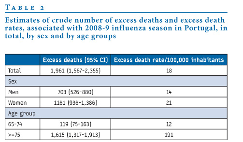 Eurosurveillance - Early estimates of the excess mortality ...