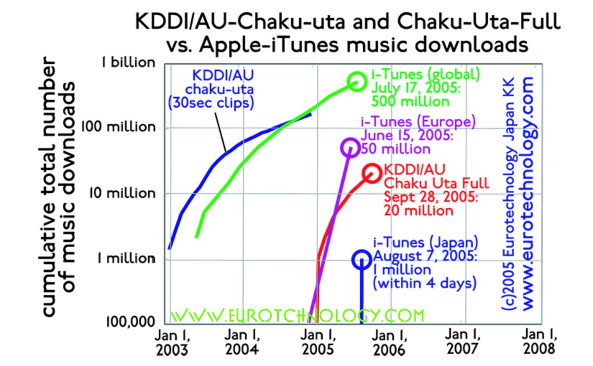 Chaku-Uta-Full: 5 million mobile music downloads in Japan KDDI pioneers full lengths mobile music song downloads via 3G