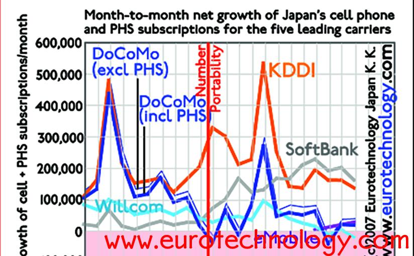 SoftBank and KDDI win market share, Docomo loses share