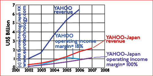 Yahoo Inc vs Yahoo KK (Yahoo Japan) revenues and income