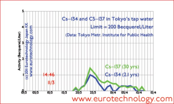 Contamination of tap water with Cesium Cs-134 and CS-137 isotopes (until April 13, 2011)