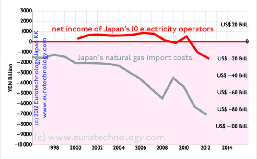 Financial instability of Japan's electricity companies started in 2007 - long before the Fukushima nuclear accident