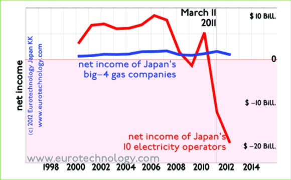 Japan gas companies grow at an annual rate of 4.1% and show steady income. Increasing competition and cooperation between electricity and gas companies
