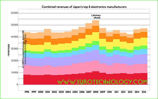 Japan's top-8 electronics groups stagnate