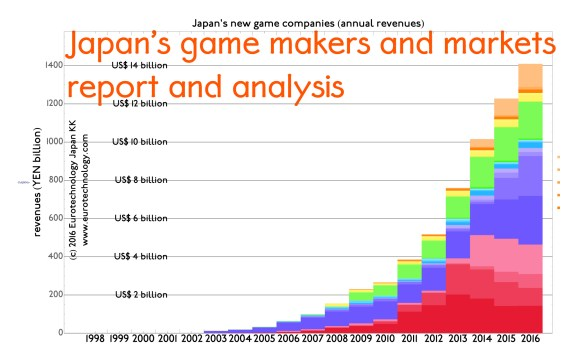 Eurotechnology report: JAPAN'S GAME MAKERS AND MARKETS – DISRUPTION BY SMARTPHONE GAMES