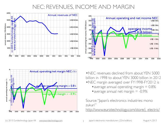 NEC revenues: During the 15 years FY1998-FY2012, NEC revenues declined from YEN 5000 Billion to YEN 3000 Billion, while reporting on average annual net losses of YEN 39 Billion/year.