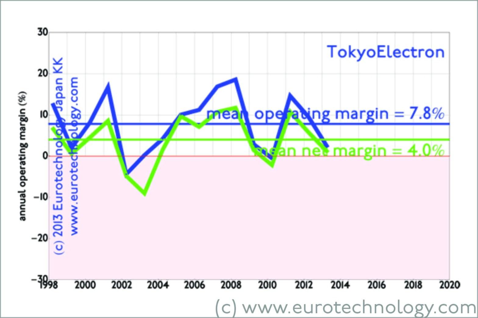 Tokyo Electron TEL margins