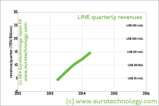 LINE quarterly revenues