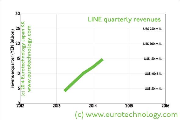 LINE quarterly revenues