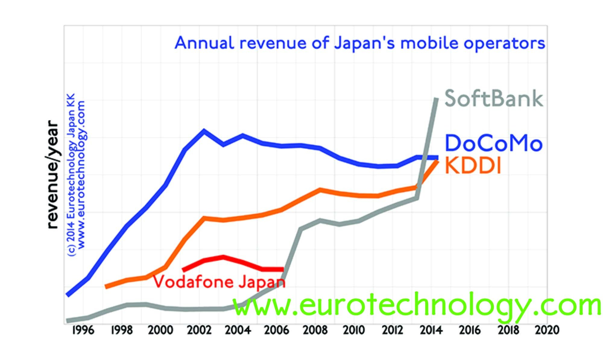 SoftBank overtakes Docomo and KDDI in revenues and income and market cap SoftBank overtakes Docomo and KDDI in all major KPIs