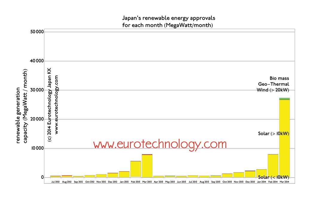Solar Japan: driven by the high cost of LNG, Japan approves almost as much renewable energy in a single month as all solar energy ever installed in Germany