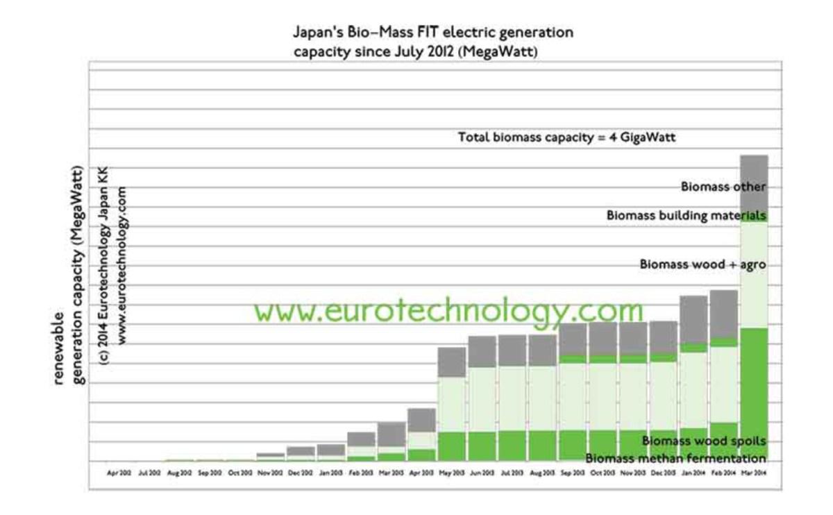 biomass in Japan eurotechnology.com