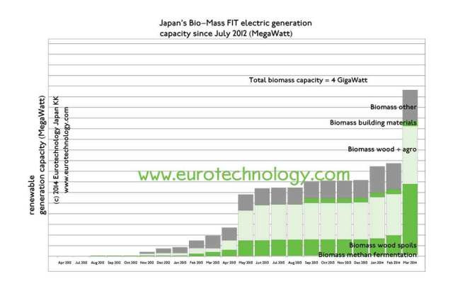 Japan biomass electricity generation is booming: installed plus approved bio-mass generation capacity in Japan approaches 4 GigaWatt