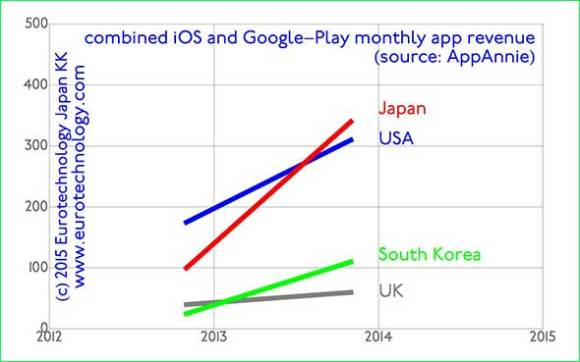 Japan's smartphone app market is the world's largest in terms of cash revenues