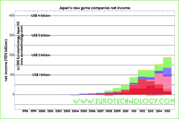 net income of 24 listed Japanese new smartphone game companies combined in FY2014 is about US$ 2 billion