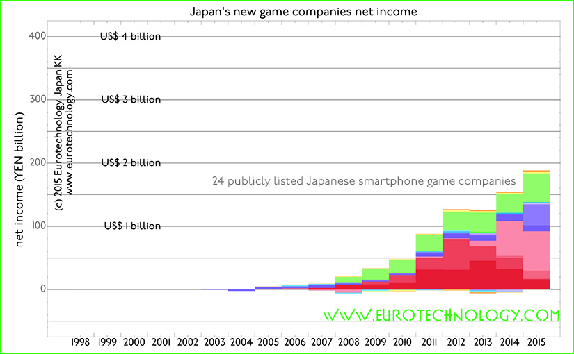 Smartphone games disrupt Japanese game industry: 24 smartphone game companies achieve double the income of all traditional video game companies combined