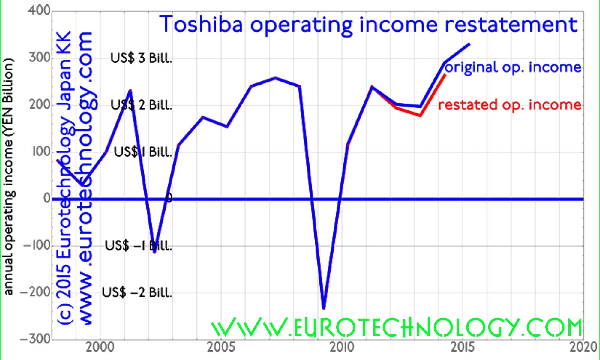 Toshiba accounting restatements in context