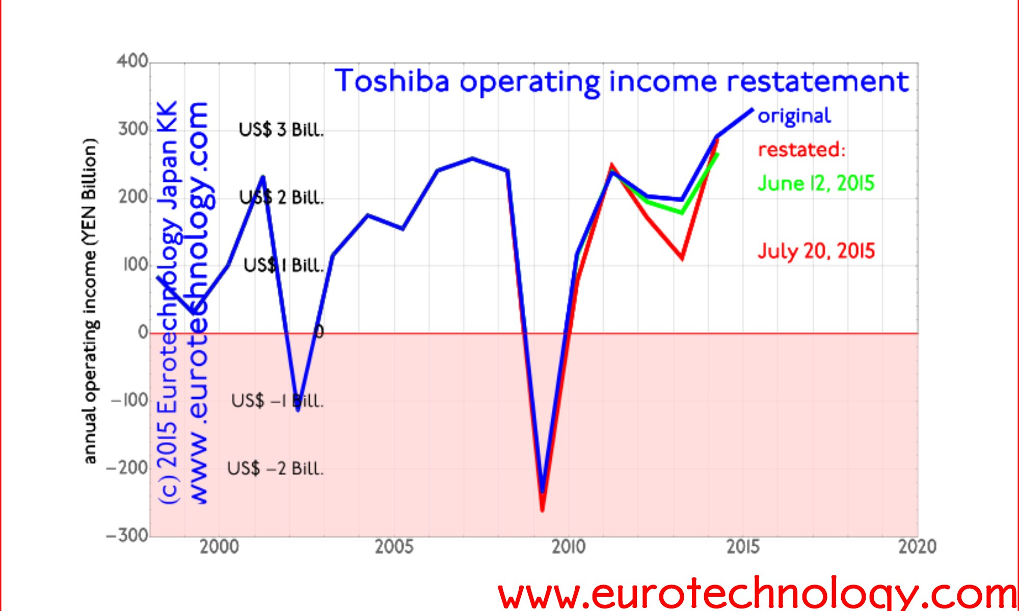 Toshiba income restatement