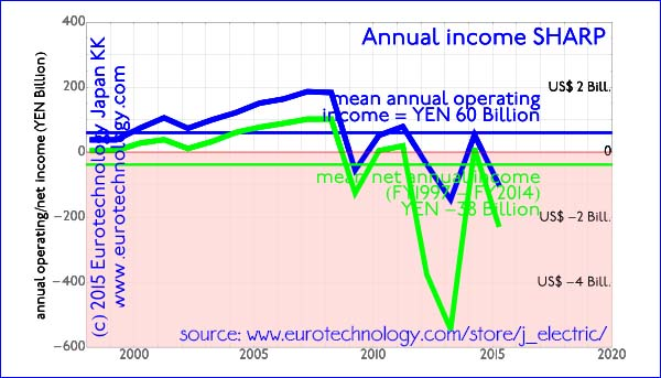 Averaged over the last 14 years, SHARP shows average annual net losses of around YEN 38 billion per year (US$ 380 million per year)