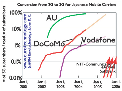 Conversion to 3G in Japan: AU leads, DoCoMo and Vodafone follow. Vodafone's 3G conversion has stalled because of lack or attractive handsets in Japan and too low investment in 3G base stations