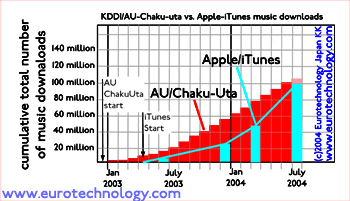 KDDI-AU Chaku-Uta ring-tone downloads versus global Apple iTunes sales