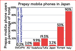 Prepay phones as a ratio of all mobile phones in Japan compared to Europe and Italy