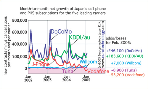 Subscriber net growth/loss for Japan's mobile phone and PHS operators