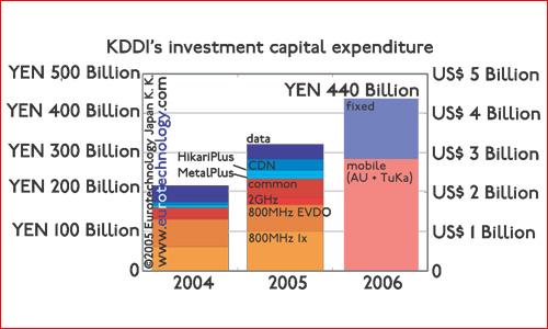 KDDI investments (capex)