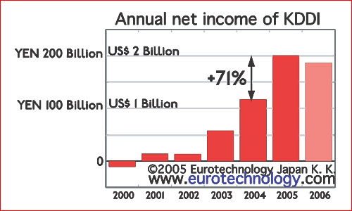 Net income of KDDI