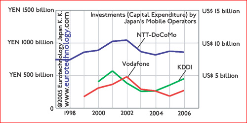 Infrastructure investments (capex) by Japan's mobile phone operators - Vodafone's investments were systematically reduced and are by far the lowest of Japan's three large operators