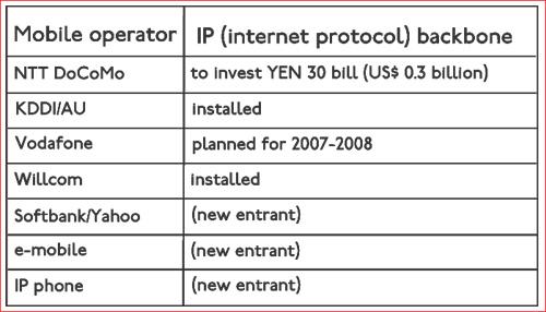 IP backbone networks of Japan's mobile telecom operators