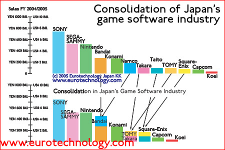 Consolidation of Japan's games sector