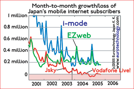 Growth of mobile internet subscriptions for DoCoMo's i-Mode and KDDI's EZweb combined stabilizes at 0.5 million/month, while Jsky stopped growing after acquisition by Vodafone and renaming to Vodafone-Live!